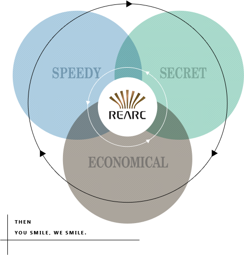 Economical, Speedy, Keep Secret